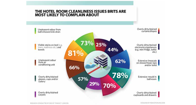 The Hotel Room Complaints